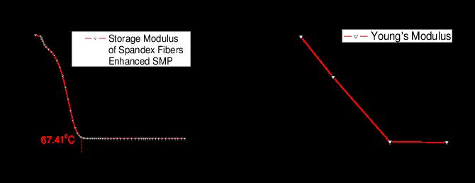 معرفی و روش تحلیل آزمون آنالیز مکانیکی دینامیکی (DMA, DMTA)