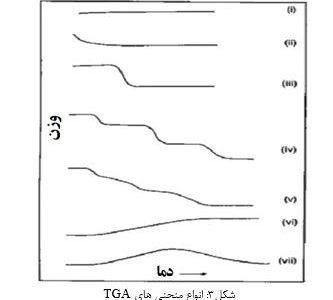تفسیر و آنالیز آزمون TGA