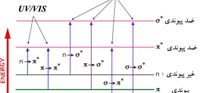 روش تحلیل و آنالیز طیفسنجی جذبی مرئی – فرابنفش (UV-Vis Spec)