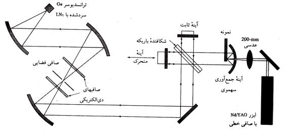 روش تحلیل طیف سنجی رامان (Raman)