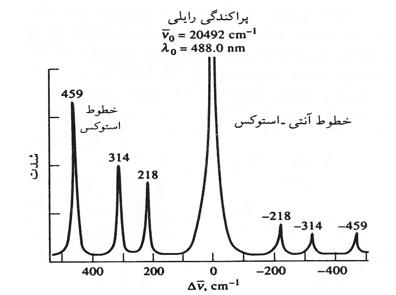 مروری بر کاربردهای طیف سنجی رامان در مطالعات ساختاری پروتئین